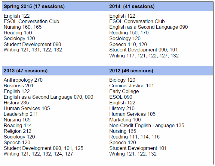 list of courses I taught