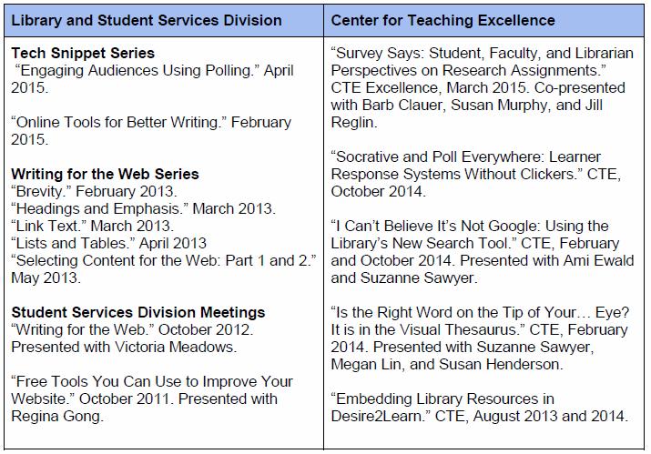 List of presentations